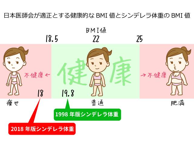シンデレラ体重とBMI値