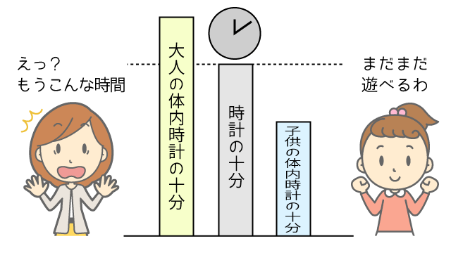 体内時間と時計時間